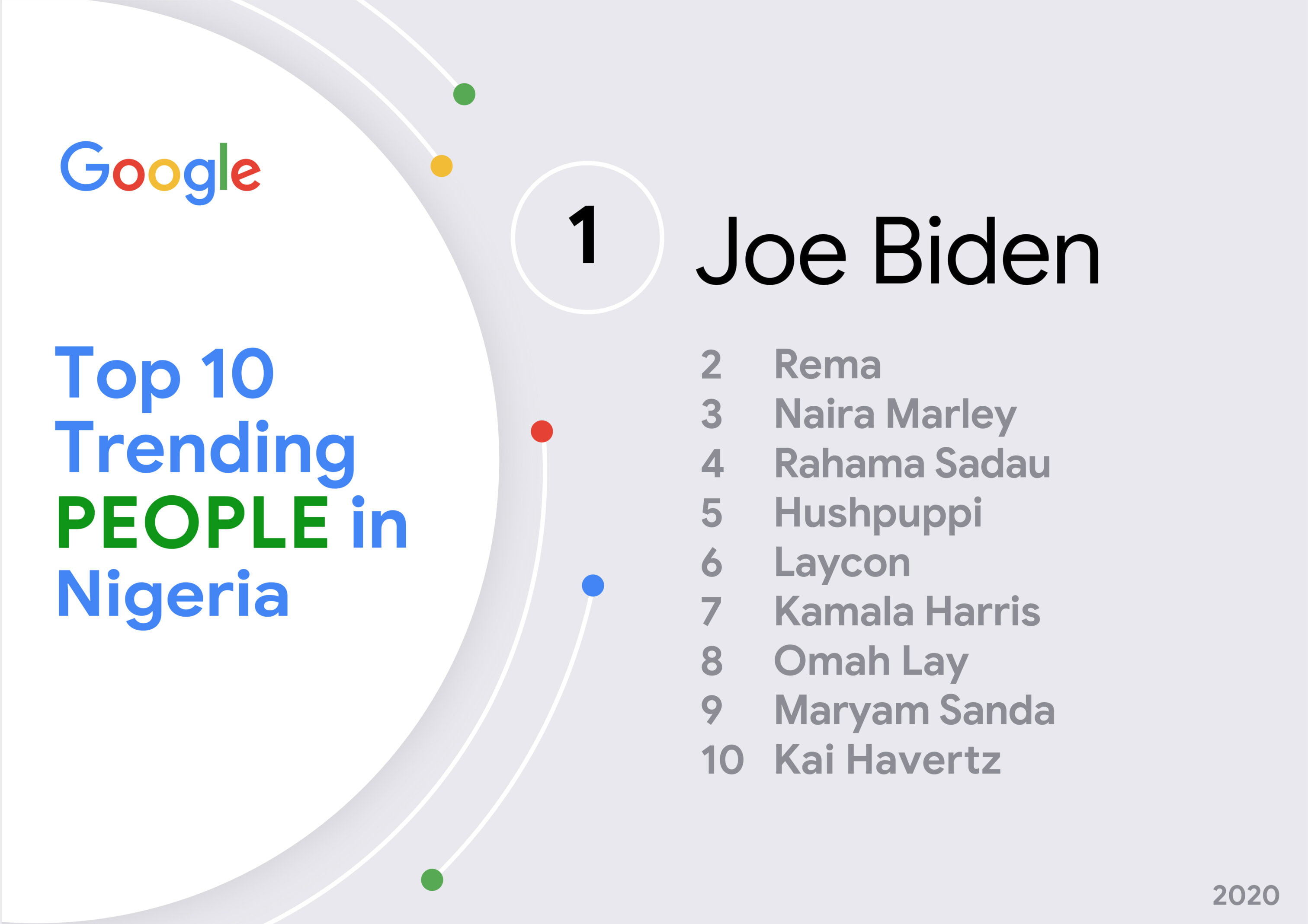 top trending people on Google search
